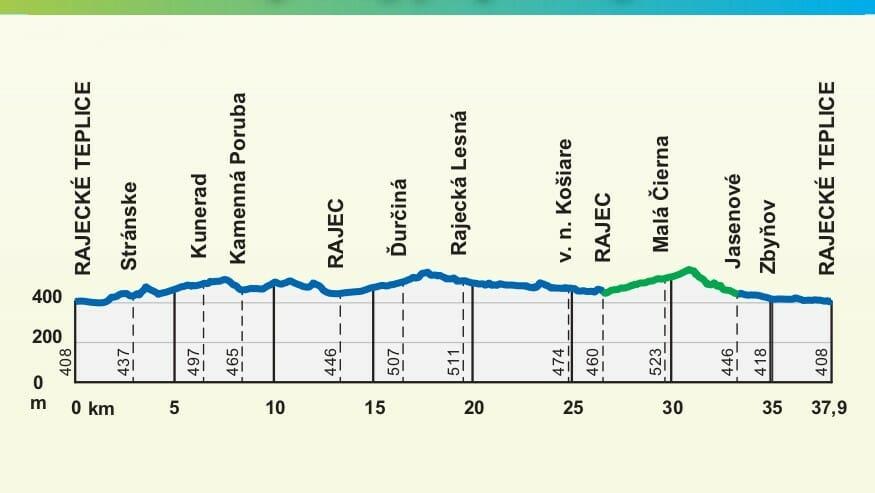 Výškový profil trasy Rajeckou dolinou